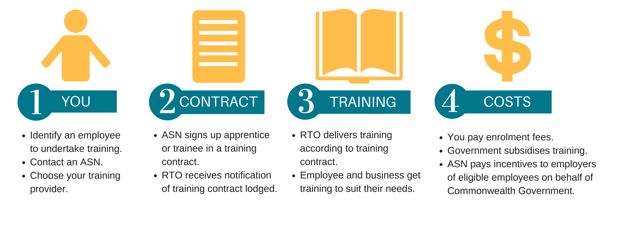how it works apprenticeships and traineeships graphic