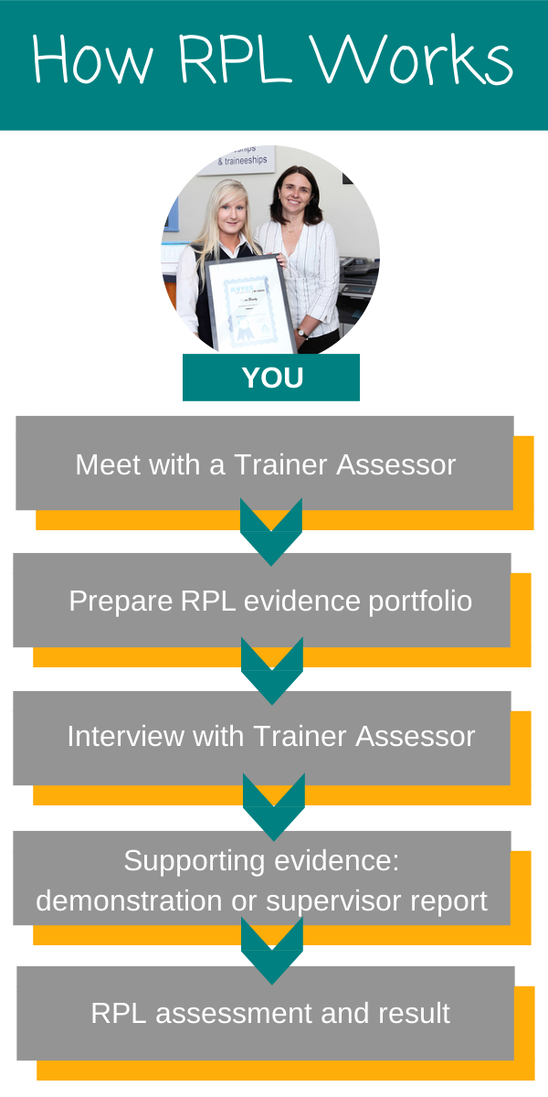How RPL Works