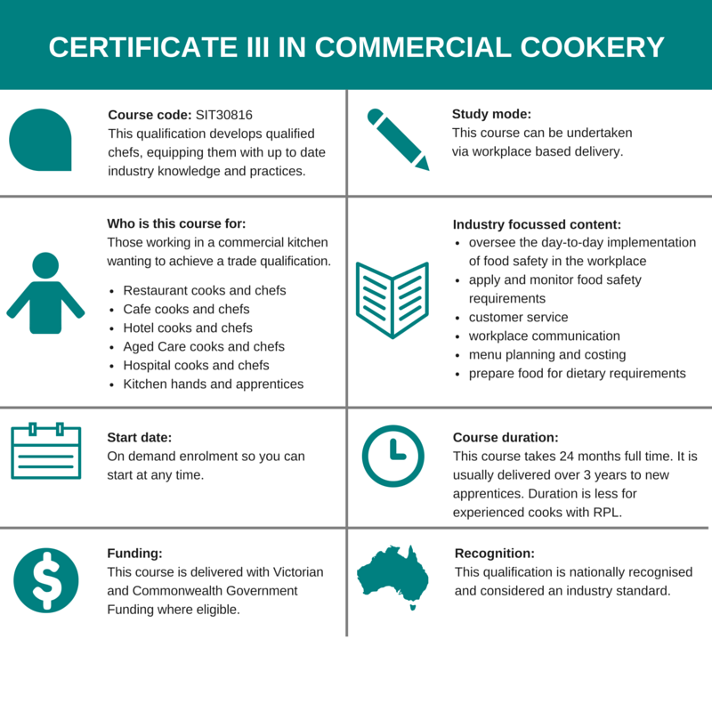 Certificate III Commercial Cookery apprenticeship overview table